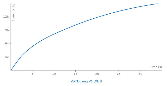 VW Touareg V6 acceleration graph