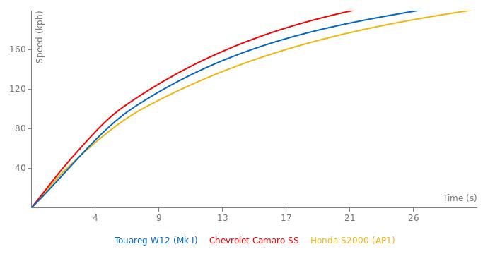 VW Touareg W12 acceleration graph
