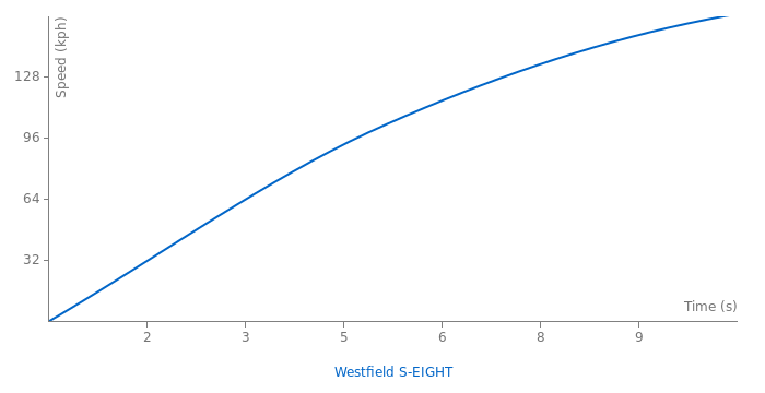 Westfield S-EIGHT acceleration graph