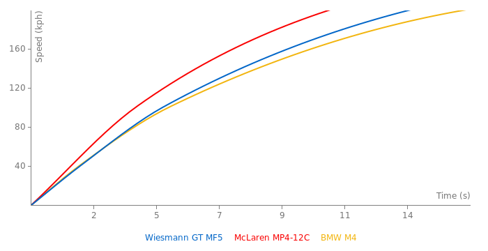 Wiesmann GT MF5 acceleration graph