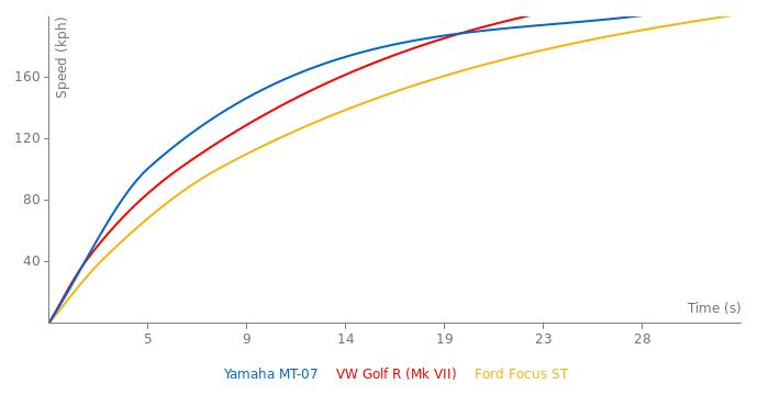 Yamaha MT-07 acceleration graph