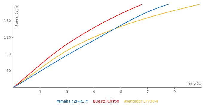 Yamaha YZF-R1 M acceleration graph